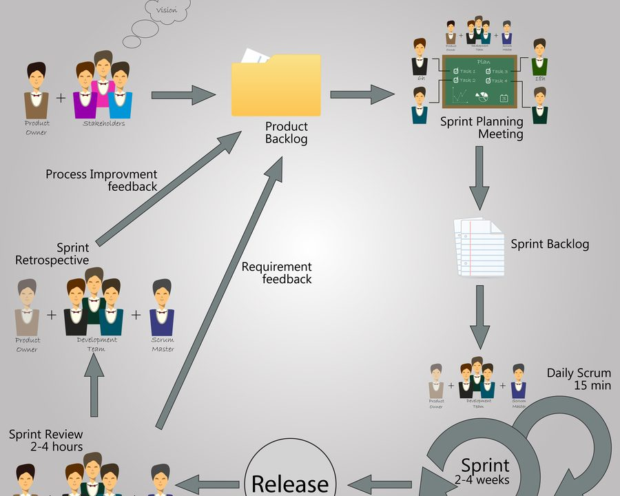 Scrum Events